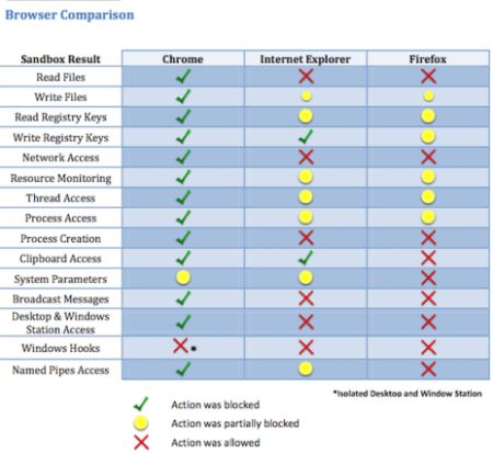 Google Chrome - самый безопасный браузер